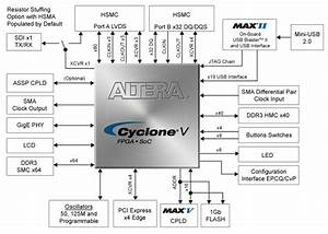 Cyclone V Gt Fpga Development Kit