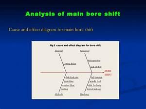 Six Sigma Case Study
