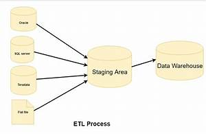 Etl  Extract  Transform  And Load  Process