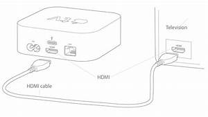Set Up Your Apple Tv  4th Generation