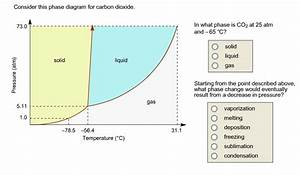 Consider This Phase Diagram For Carbon Dioxide