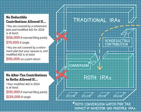 back door roth psst the route to a roth ira wsj