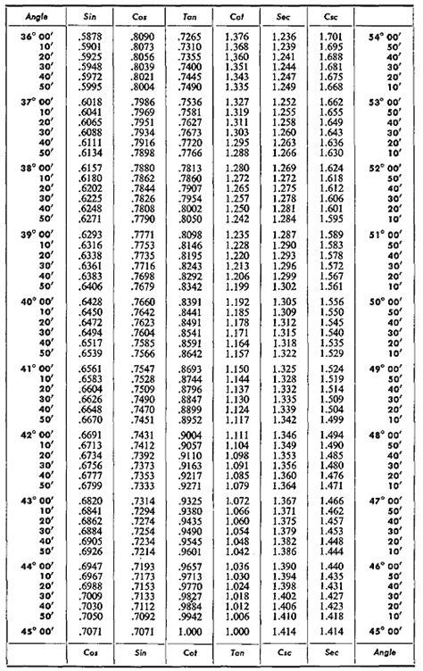 physicslab basic trigonometry table