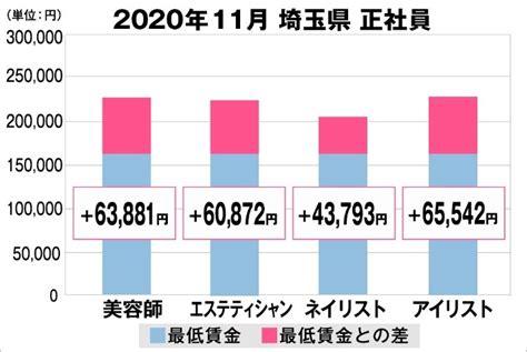 最低 賃金 埼玉
