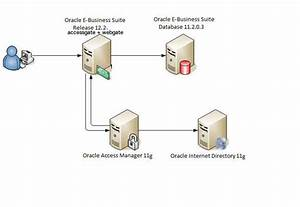 Difference Between R12 1 And R12 2 Integration With Oracle