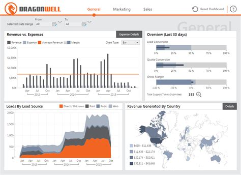 Agency Scorecard Template Screenshot Of Report Showing Sales And Marketing Dashboard Png 1098 215 797 Dashboard
