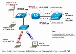 Wireless Lan Controller Module  Wlcm  Configuration Examples