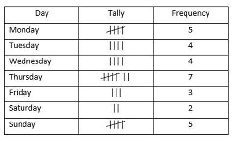 graphs  tally charts   exam illustrations maths revision quiz