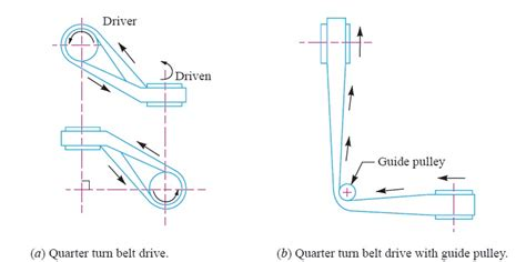Drive Belt Type X [468-0089000]