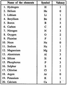 Chemistry Symbols Valency Chart Selina Concise Chemistry Class 8 Icse Solutions Language