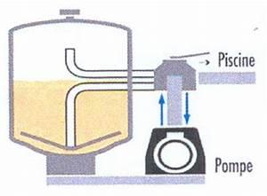 Comment Réamorcer Une Pompe De Piscine : comment fonctionne une vanne multivoies de filtre sable ~ Dailycaller-alerts.com Idées de Décoration