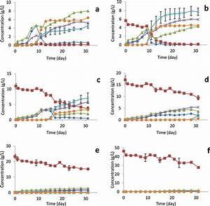 Concentration Profiles  Ethanol      Propanol   U0026   Acetic