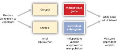 design of experiments 2 2 psychologists use descriptive correlational and experimental research designs to