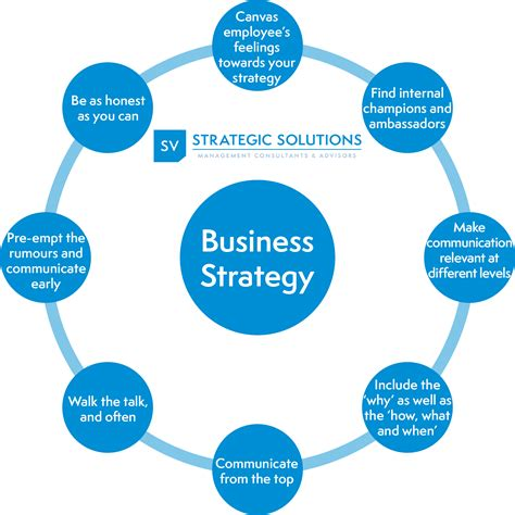 business strategy do you an communication plan for your business strategy sv strategic solutions