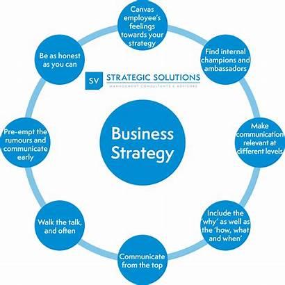 Communication Internal Plan Strategy Business Employee Canvas