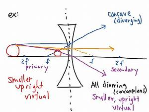Emr 5 1 Refraction  Lens Ray Diagrams