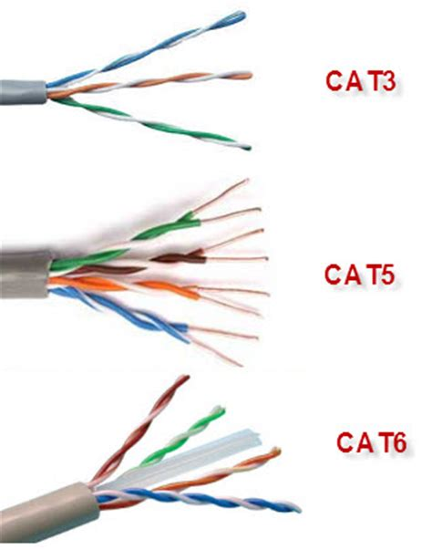 ethernet cable types networking cable types categories