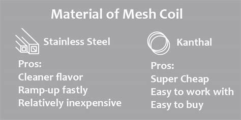 mesh coil  regular coil   mesh coils blog