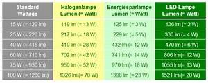 Wieviel Lumen Braucht Ein Raum : planung einer deckenlampe mit indirekter led beleuchtung taschenlampen forum ~ Orissabook.com Haus und Dekorationen