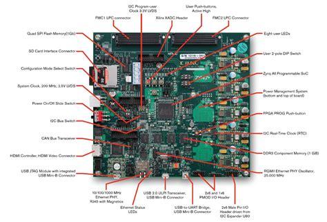 Xilinx Zynq-7000 SoC ZC702 Evaluation Kit