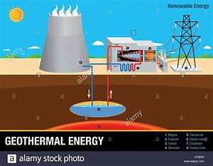 Geothermal Energy Stock Vector Images