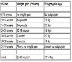 pregnancy weight gain images pregnancy