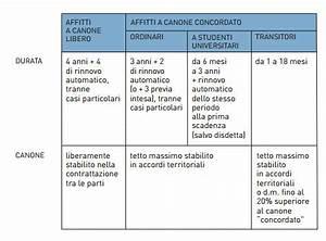 Registrare Un Contratto Di Affitto Come Registrare Il Contratto Di Affitto In Nero With