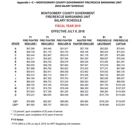 Health Information Technology Pay Scale by Mcfrs Recruiting