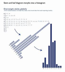 Stem And Leaf Diagrams  U00bb Graphic Sociology