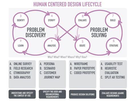 human centered design think human centricity medium
