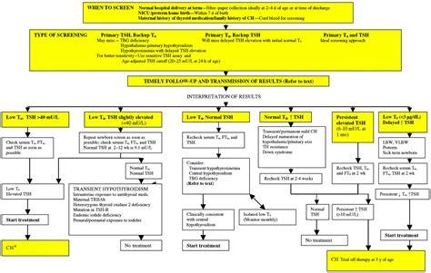 Pathology Outlines Screening Neonatal Hypothyroidism