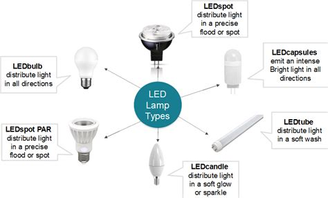 Best Gu10 Led Bulbs Review