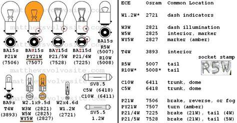 bulb chart gnubiesorg