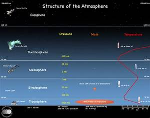 Weather  Atmosphere