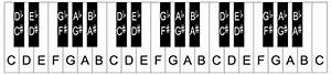 Printable Piano Keyboard Template  U2013 Piano Keys Layout