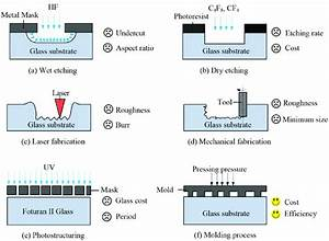 Six Typical Glass Microstructure Fabrication Techniques