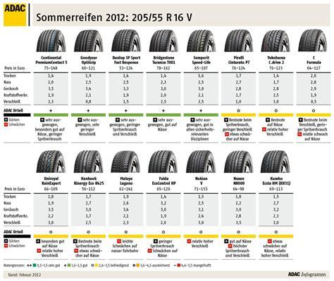 sommerreifen test 205 55 r16 adac sommerreifen test 2012 nur 2 37 sind mangelhaft