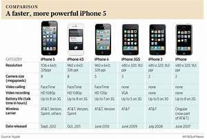 Iphone: Iphone 5s Price In Uae