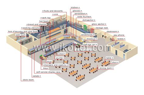 contoire de cuisine society gt city gt self service restaurant image visual