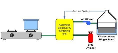 kitchen waste biogas plant design technology stove automation automatic biogas lpg 8722
