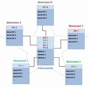 Sternschema  U2013 Wikipedia