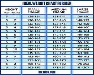 Ideal Weight Chart For Men-BellyFat May Cause Overweight