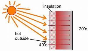 Properties Of Insulation
