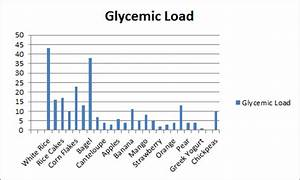 Glycemic Index Food List Foods That Make You Fat Paleo