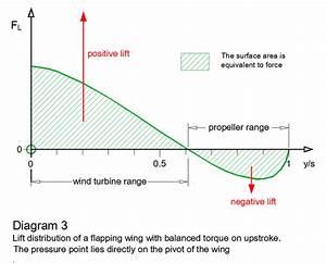 Lady Gaga Ombro  Wind Turbines Diagram