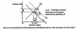 Effect Of Shift In Is Or Lm Curve On The Equilibrium Level