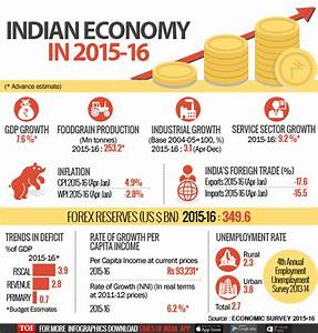 Infographic: Economic Survey: 10 points