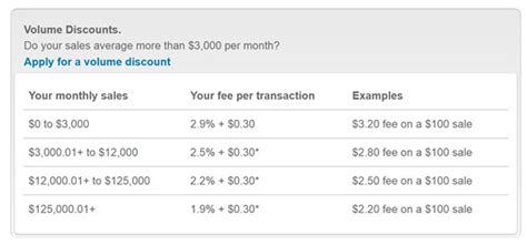 Check spelling or type a new query. How Do Paypal Charges Appear On Credit Card - Credit Walls