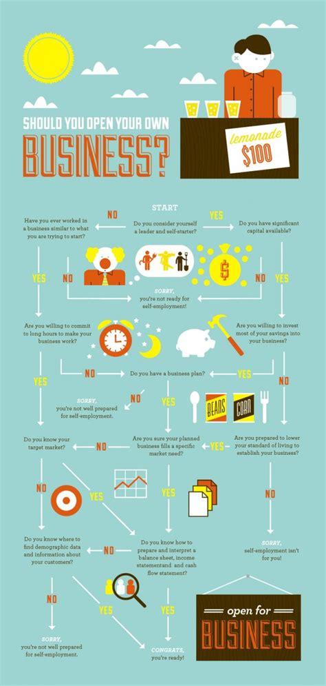 start   business infographics graphsnet