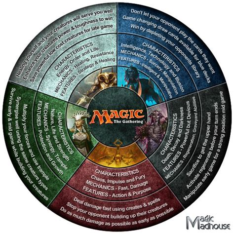 magic the gathering colors magic the gathering daily infographic